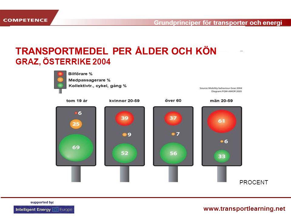 Grundprinciper för transporter och energi www.transportlearning.net PROCENT TRANSPORTMEDEL PER ÅLDER OCH KÖN GRAZ, ÖSTERRIKE 2004