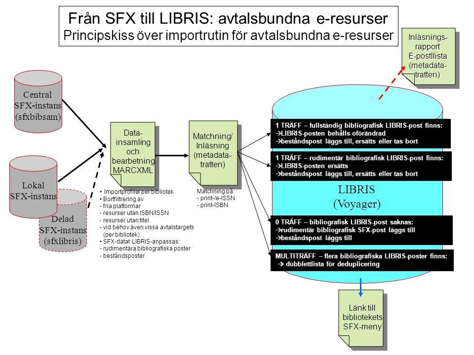 Central SFX-instans (sfxbibsam) Delad SFX-instans (sfxlibris) LIBRIS (Voyager) Matchning/ Inläsning (metadata- tratten) Data- insamling och bearbetning MARCXML Från SFX till LIBRIS: avtalsbundna e-resurser Principskiss över importrutin för avtalsbundna e-resurser 1 TRÄFF – fullständig bibliografisk LIBRIS-post finns:   LIBRIS-posten behålls oförändrad   beståndspost läggs till, ersätts eller tas bort 1 TRÄFF – rudimentär bibliografisk LIBRIS-post finns:   LIBRIS-posten ersätts   beståndspost läggs till, ersätts eller tas bort 0 TRÄFF – bibliografisk LIBRIS-post saknas:   rudimentär bibliografisk SFX-post läggs till   beståndspost läggs till MULTITRÄFF – flera bibliografiska LIBRIS-poster finns:  dubblettlista för deduplicering Länk till bibliotekets SFX-meny Lokal SFX-instans Inläsnings-rapportE-postllista (metadata- tratten) Inläsnings-rapportE-postllista Matchning på: - - print-/e-ISSN - - print-ISBN Importprofiler per bibliotek Bortfiltrering av - - fria plattormar - - resurser utan ISBN/ISSN - - resurser utan titel - - vid behov även vissa avtalstargets (per bibliotek) SFX-datat LIBRIS-anpassas: - - rudimentära bibliografiska poster - - beståndsposter