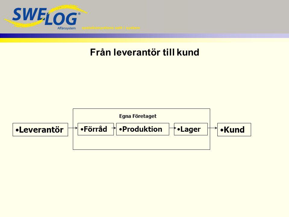Leverantör FörrådProduktionLager Kund Egna Företaget Från leverantör till kund