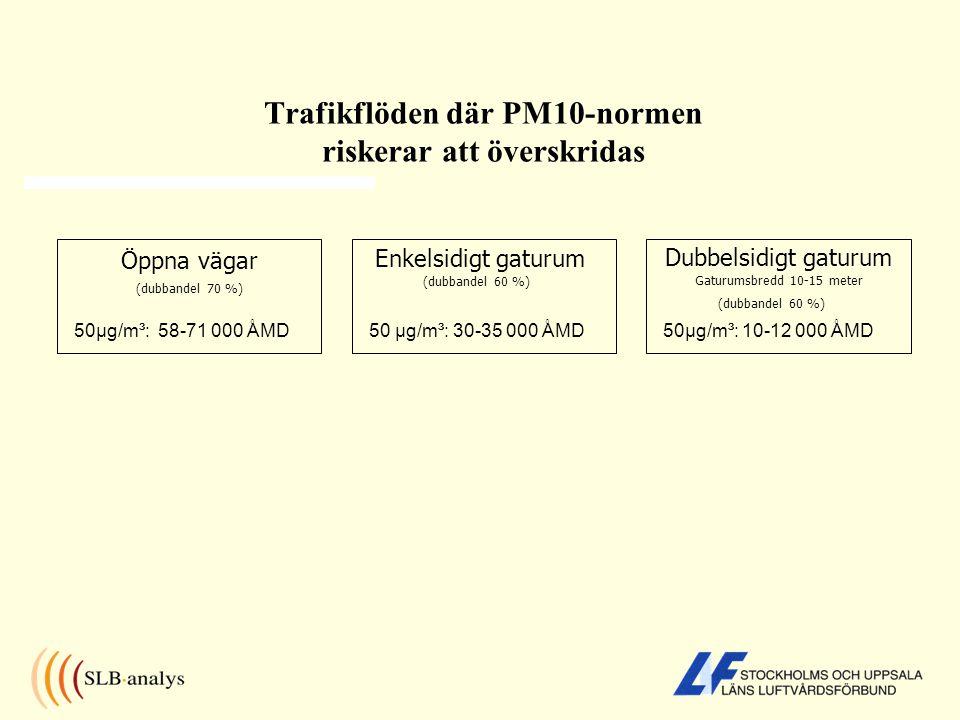 Trafikflöden där PM10-normen riskerar att överskridas Enkelsidigt gaturum Öppna vägar Dubbelsidigt gaturum Gaturumsbredd 10-15 meter 50µg/m³: 58-71 000 ÅMD50µg/m³: 10-12 000 ÅMD (dubbandel 70 %) (dubbandel 60 %) 50 µg/m³: 30-35 000 ÅMD (dubbandel 60 %)