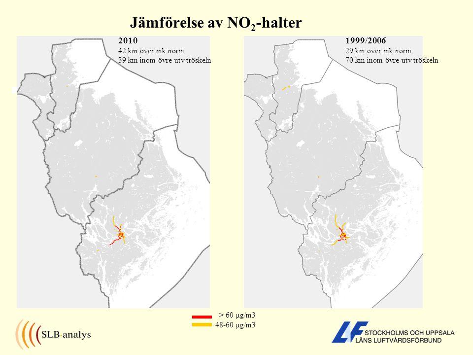 Jämförelse av NO 2 -halter 2010 42 km över mk norm 39 km inom övre utv tröskeln 1999/2006 29 km över mk norm 70 km inom övre utv tröskeln > 60 µg/m3 48-60 µg/m3