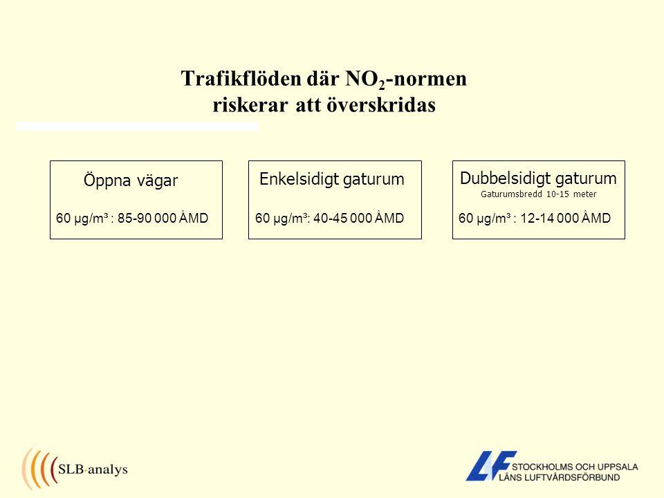 Trafikflöden där NO 2 -normen riskerar att överskridas 60 µg/m³ : 85-90 000 ÅMD Enkelsidigt gaturum 60 µg/m³: 40-45 000 ÅMD60 µg/m³ : 12-14 000 ÅMD Öppna vägar Dubbelsidigt gaturum Gaturumsbredd 10-15 meter
