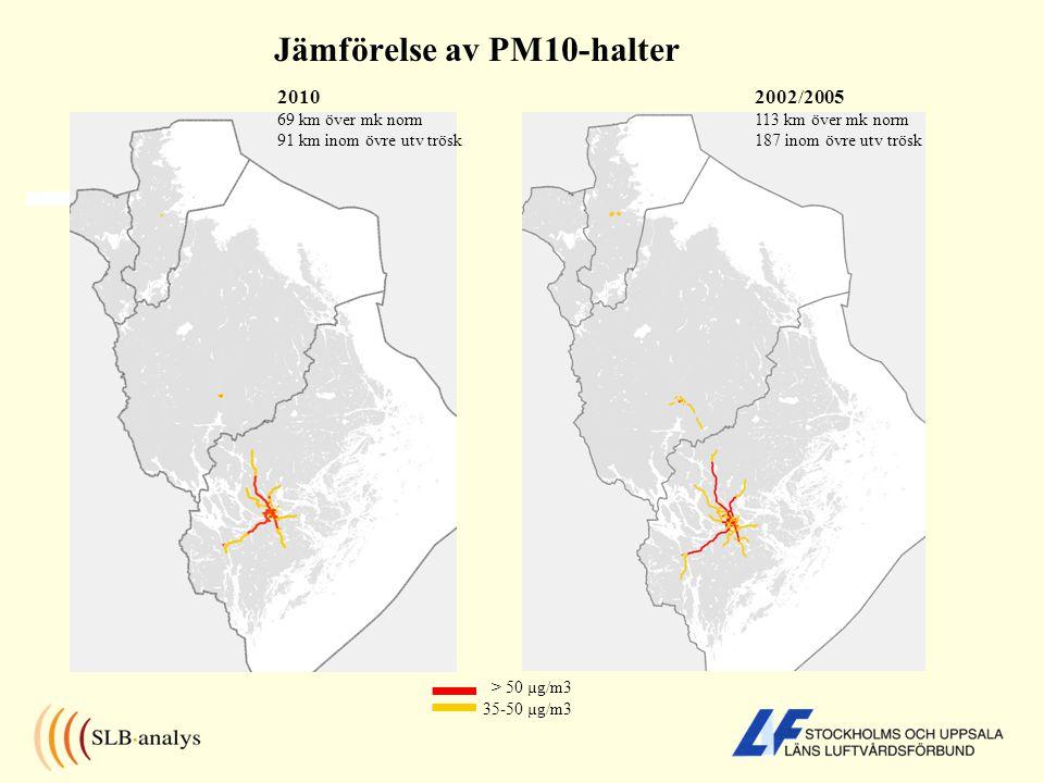 Jämförelse av PM10-halter > 50 µg/m3 35-50 µg/m3 2002/2005 113 km över mk norm 187 inom övre utv trösk 2010 69 km över mk norm 91 km inom övre utv trösk