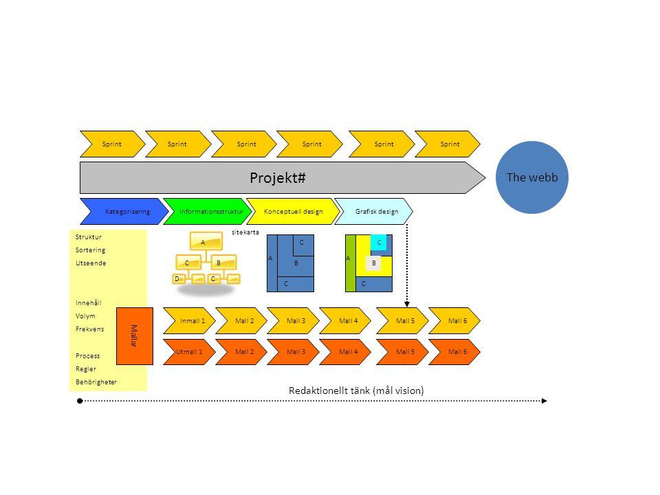 Projekt# InformationsstrukturKonceptuell design Grafisk design The webb Redaktionellt tänk (mål vision) Inmall 1 Mall 2 Mall 3 Mall 4 Mall 5 Mall 6 Ut