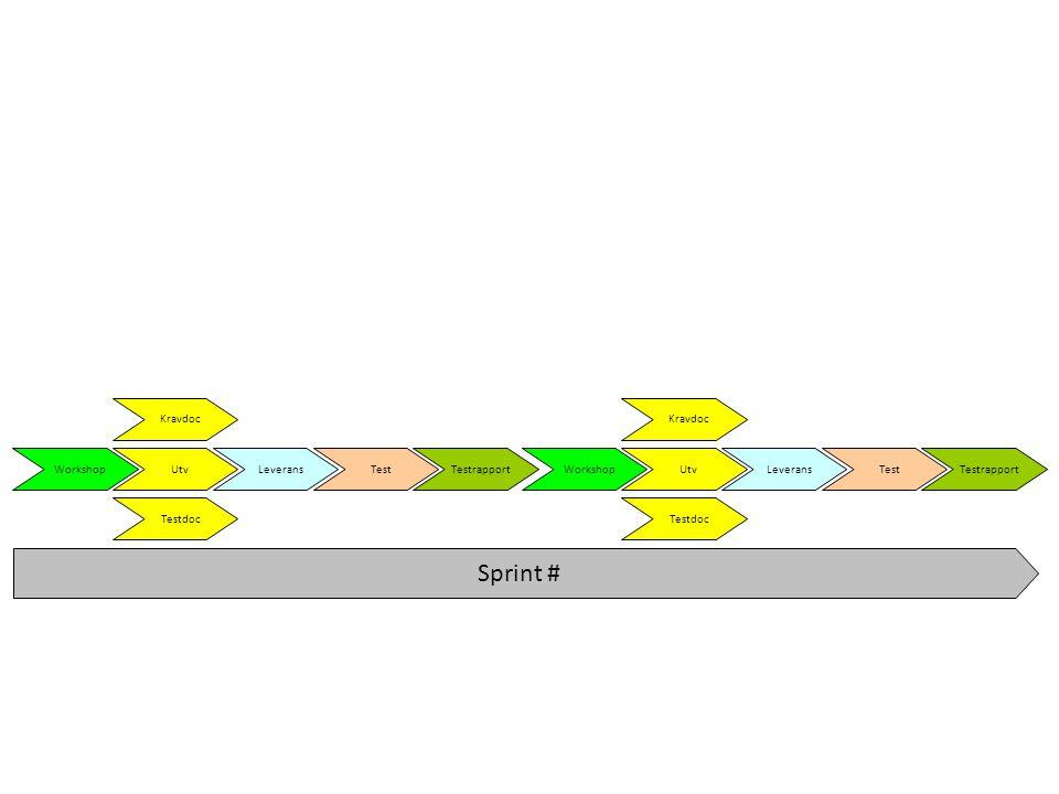 Sprint # Workshop Kravdoc Utv Testdoc Leverans Test Testrapport Workshop Kravdoc Utv Testdoc Leverans Test Testrapport
