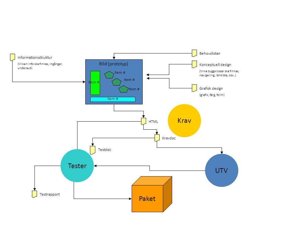Informationsstruktur (Vilken info ska finnas, ingångar, underavd) Konceptuell design (Vilka byggklossar ska finnas, navigering, länklista, osv..) HTML