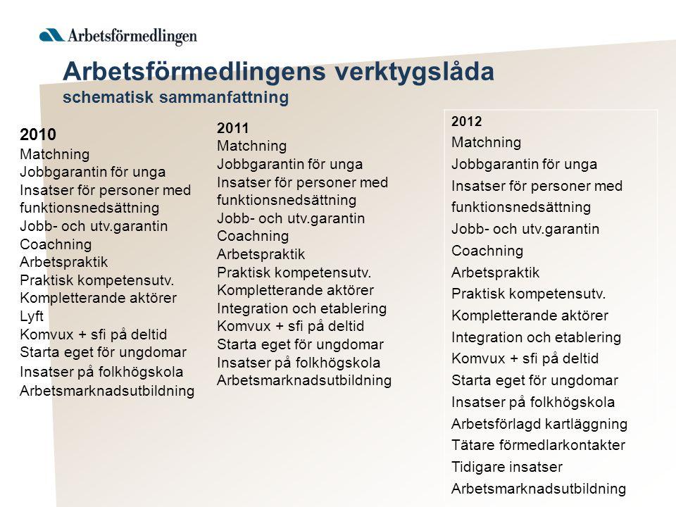 Arbetsförmedlingens verktygslåda schematisk sammanfattning 2010 Matchning Jobbgarantin för unga Insatser för personer med funktionsnedsättning Jobb- och utv.garantin Coachning Arbetspraktik Praktisk kompetensutv.