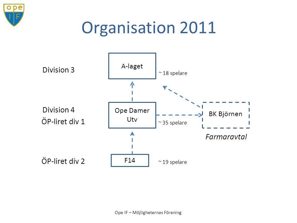 Ope IF – Möjligheternas Förening Organisation 2011 A-laget Ope Damer Utv F14 Division 3 Division 4 ÖP-liret div 1 ÖP-liret div 2 ~ 18 spelare ~ 35 spe