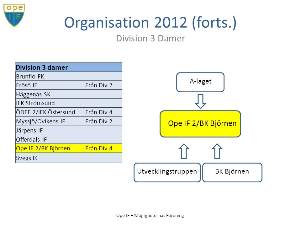 Ope IF – Möjligheternas Förening Organisation 2012 (forts.) Division 3 Damer Division 3 damer Brunflo FK Frösö IFFrån Div 2 Häggenås SK IFK Strömsund