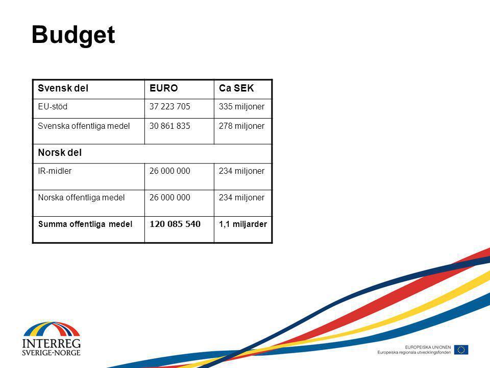 Budget Svensk delEUROCa SEK EU-stöd 37 223 705 335 miljoner Svenska offentliga medel 30 861 835 278 miljoner Norsk del IR-midler 26 000 000 234 miljoner Norska offentliga medel 26 000 000 234 miljoner Summa offentliga medel 120 085 540 1,1 miljarder