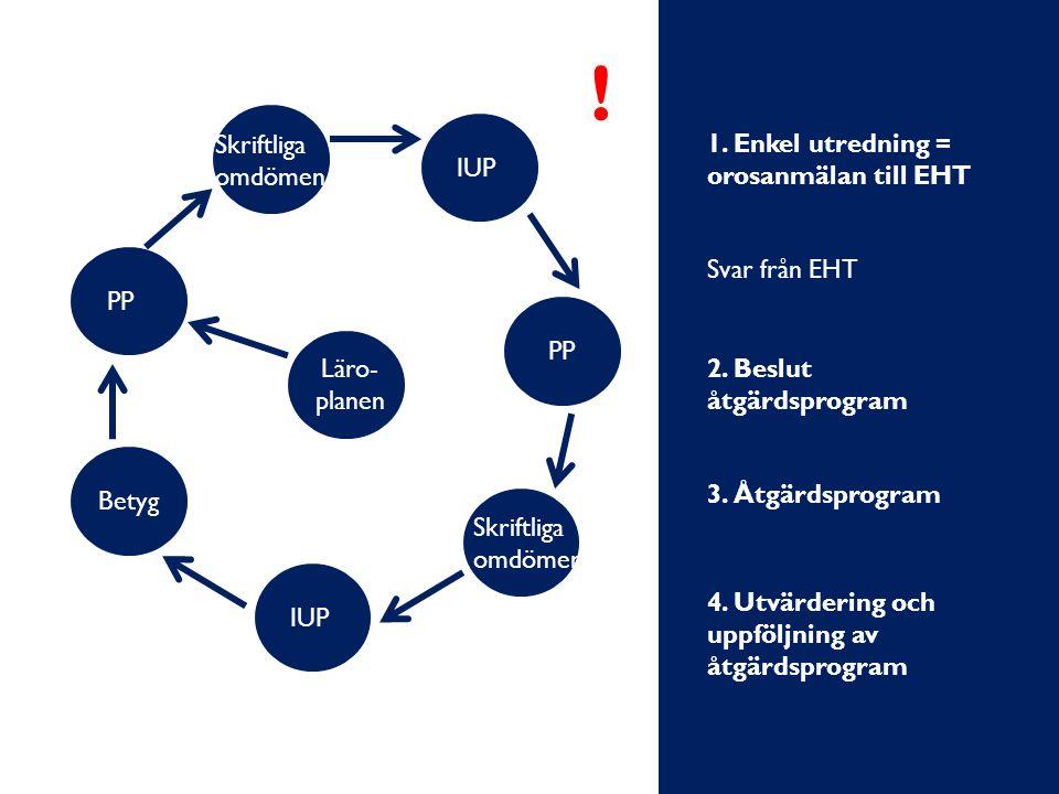 PP Läro- planen Skriftliga omdömen IUP PP Skriftliga omdömen IUP Betyg ! 1. Enkel utredning = orosanmälan till EHT Svar från EHT 2. Beslut åtgärdsprog