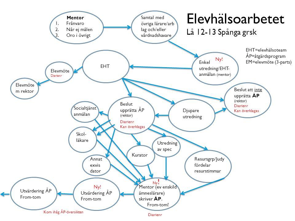 Mentor 1.Frånvaro 2.Når ej målen 3.Oro i övrigt Samtal med övriga lärare/arb lag och/eller vårdnadshavare Enkel utredning/EHT- anmälan (mentor) Beslut