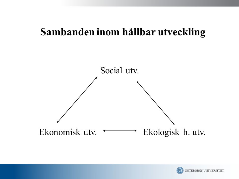 Sambanden inom hållbar utveckling Social utv. Ekonomisk utv.Ekologisk h. utv.