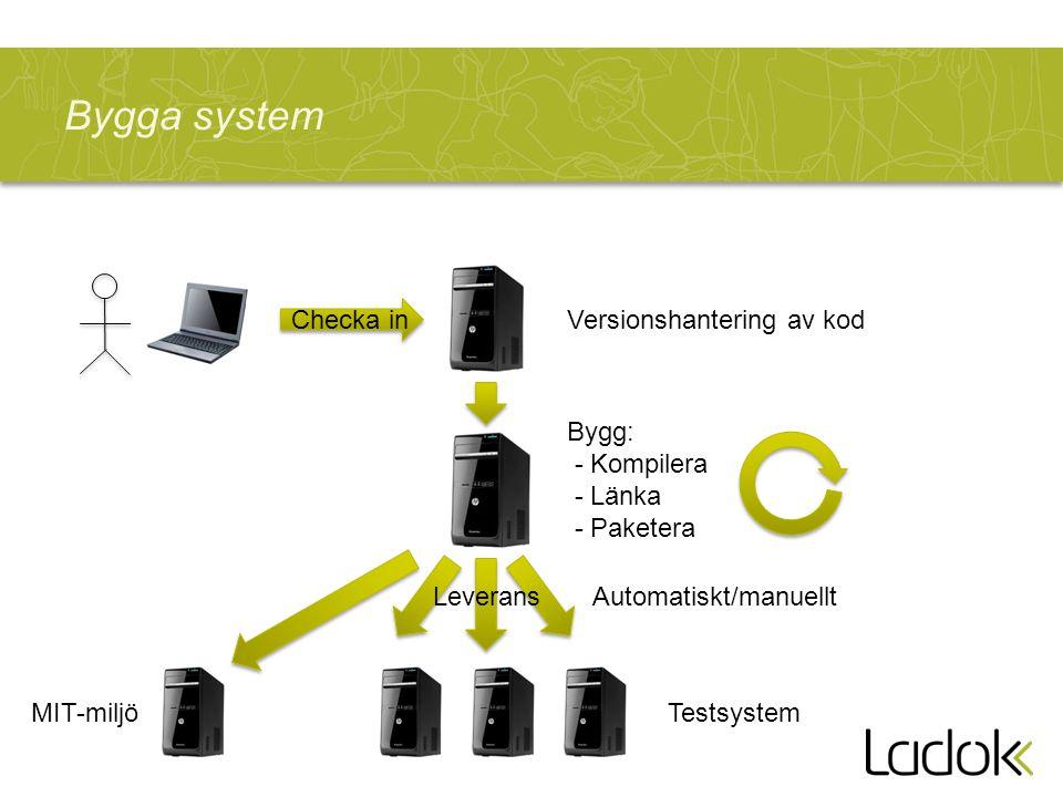 Bygga system Versionshantering av kod Bygg: - Kompilera - Länka - Paketera Testsystem Leverans Checka in Automatiskt/manuellt MIT-miljö