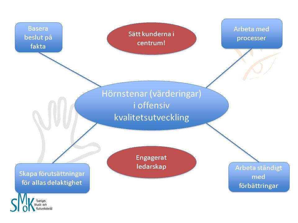 Hörnstenar (värderingar) i offensiv kvalitetsutveckling Basera beslut på fakta Basera beslut på fakta Arbeta ständigt med förbättringar Arbeta ständig