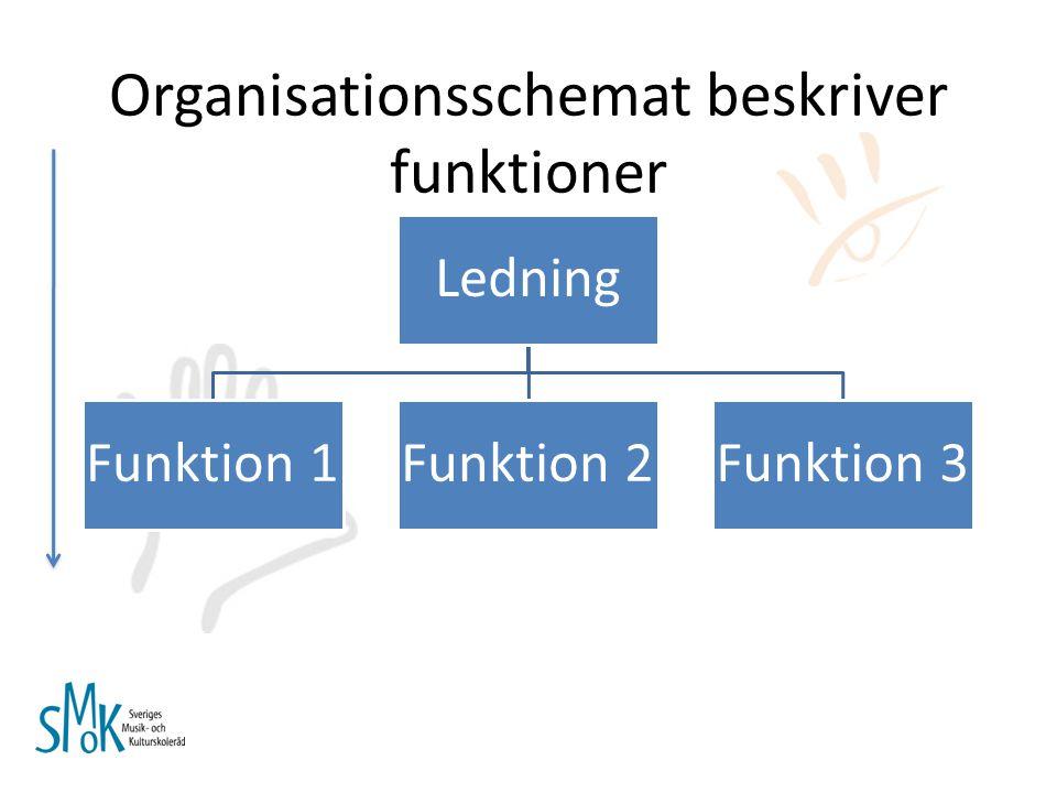 Organisationsschemat beskriver funktioner Ledning Funktion 1Funktion 2Funktion 3