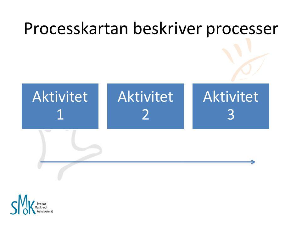 Processkartan beskriver processer Aktivitet 1 Aktivitet 2 Aktivitet 3