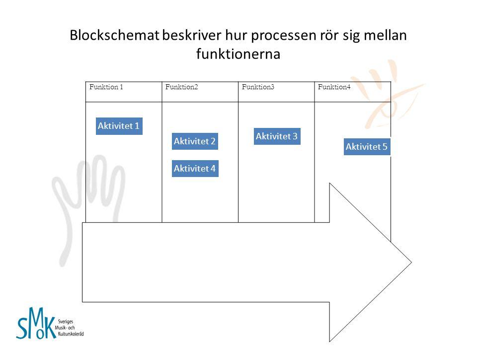 Blockschemat beskriver hur processen rör sig mellan funktionerna Funktion 1Funktion2Funktion3Funktion4 Aktivitet 1 Aktivitet 2 Aktivitet 3 Aktivitet 4