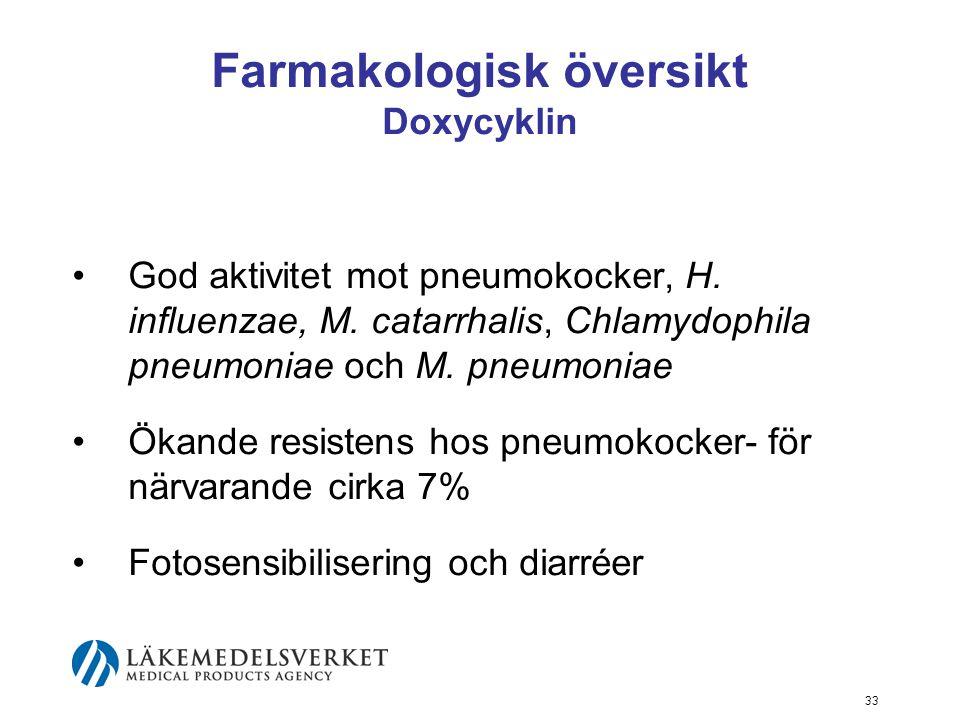33 Farmakologisk översikt Doxycyklin God aktivitet mot pneumokocker, H.