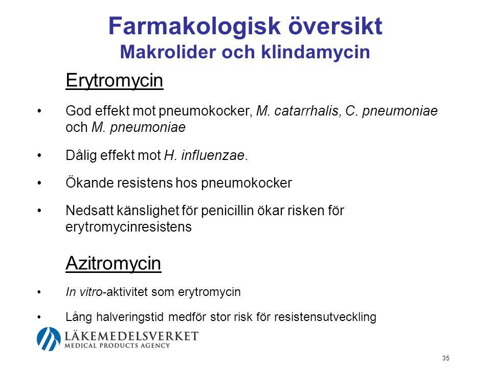 35 Farmakologisk översikt Makrolider och klindamycin Erytromycin God effekt mot pneumokocker, M.