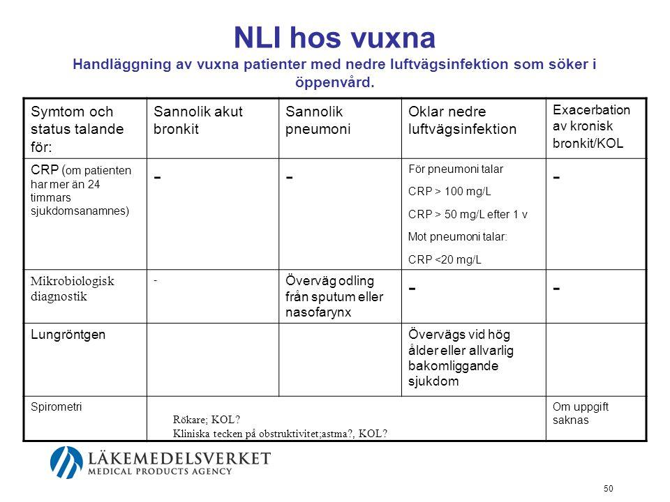 50 NLI hos vuxna Handläggning av vuxna patienter med nedre luftvägsinfektion som söker i öppenvård.