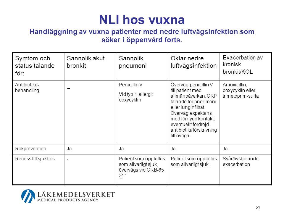 51 NLI hos vuxna Handläggning av vuxna patienter med nedre luftvägsinfektion som söker i öppenvård forts.