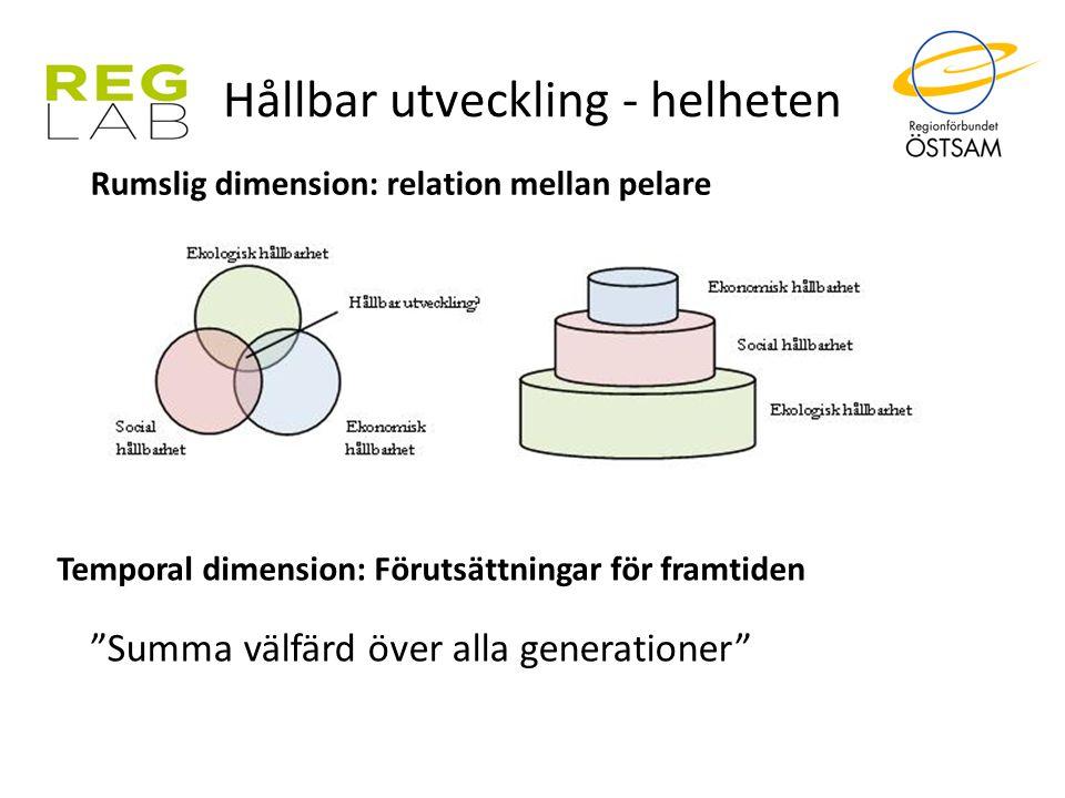 """Hållbar utveckling - helheten Temporal dimension: Förutsättningar för framtiden """"Summa välfärd över alla generationer"""" Rumslig dimension: relation mel"""