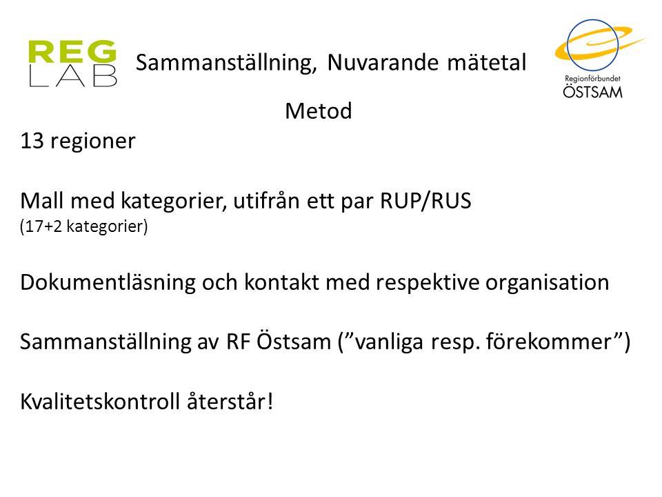 Sammanställning, Nuvarande mätetal Metod 13 regioner Mall med kategorier, utifrån ett par RUP/RUS (17+2 kategorier) Dokumentläsning och kontakt med re