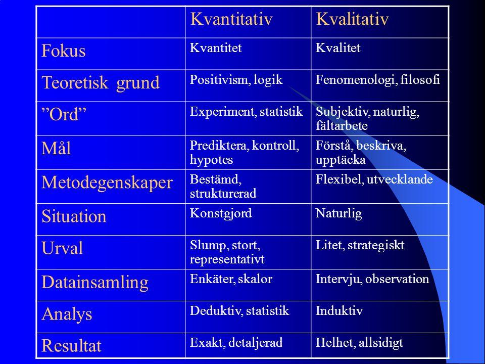 KvantitativKvalitativ Fokus KvantitetKvalitet Teoretisk grund Positivism, logikFenomenologi, filosofi Ord Experiment, statistikSubjektiv, naturlig, fältarbete Mål Prediktera, kontroll, hypotes Förstå, beskriva, upptäcka Metodegenskaper Bestämd, strukturerad Flexibel, utvecklande Situation KonstgjordNaturlig Urval Slump, stort, representativt Litet, strategiskt Datainsamling Enkäter, skalorIntervju, observation Analys Deduktiv, statistikInduktiv Resultat Exakt, detaljeradHelhet, allsidigt