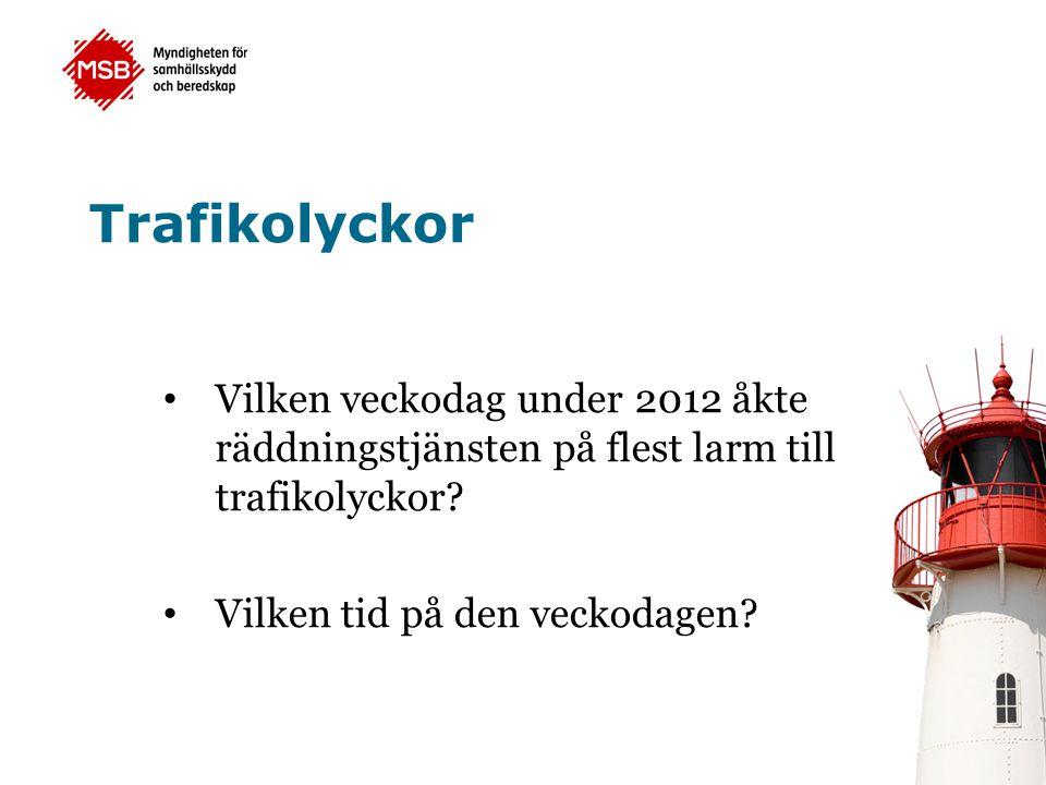 Trafikolyckor Vilken veckodag under 2012 åkte räddningstjänsten på flest larm till trafikolyckor? Vilken tid på den veckodagen?