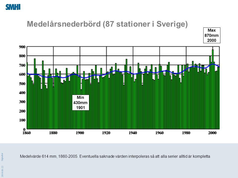 2014-08-22 Signatur Antal fall med minst 40 mm på ett nbd-dygn 1900-2005.