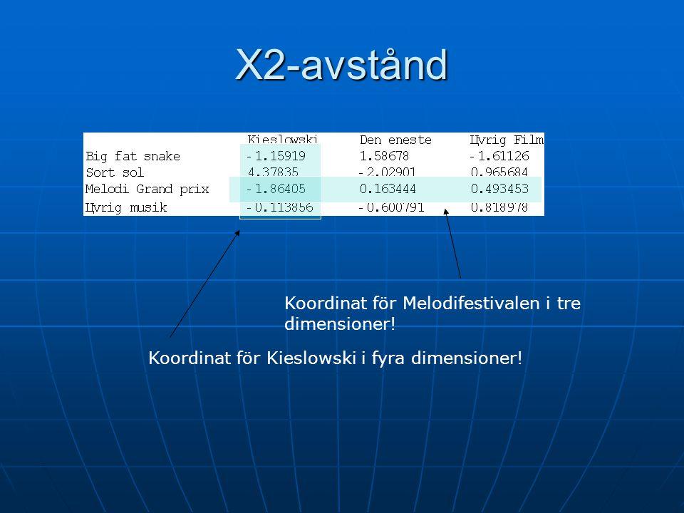 Χ2-avstånd Koordinat för Kieslowski i fyra dimensioner! Koordinat för Melodifestivalen i tre dimensioner!