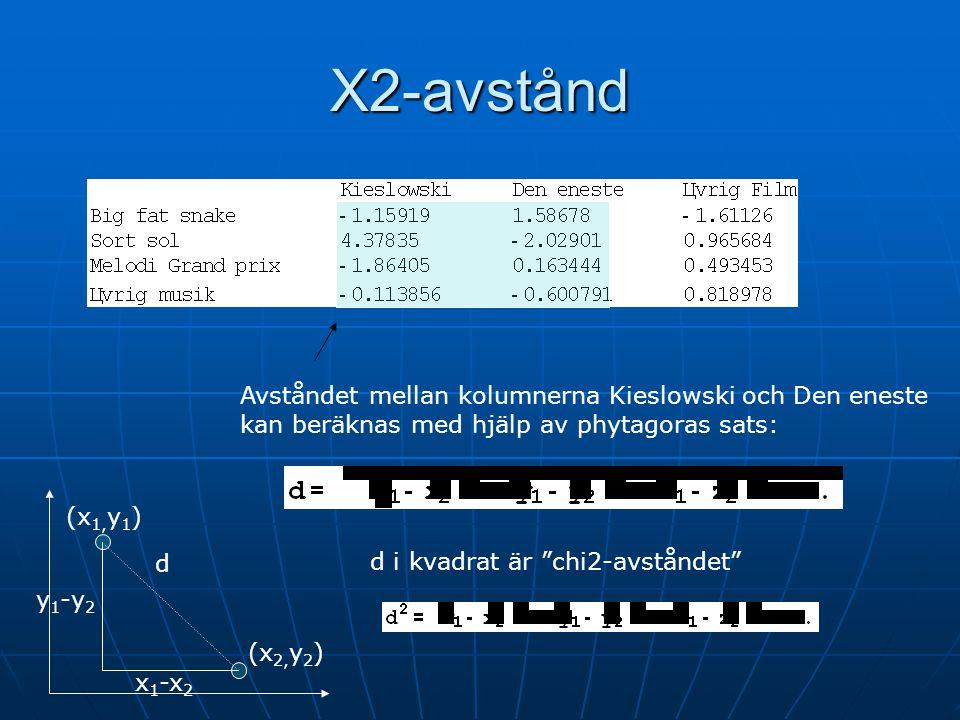 Χ2-avstånd Avståndet mellan kolumnerna Kieslowski och Den eneste kan beräknas med hjälp av phytagoras sats: d y 1 -y 2 x 1 -x 2 (x 1, y 1 ) (x 2, y 2