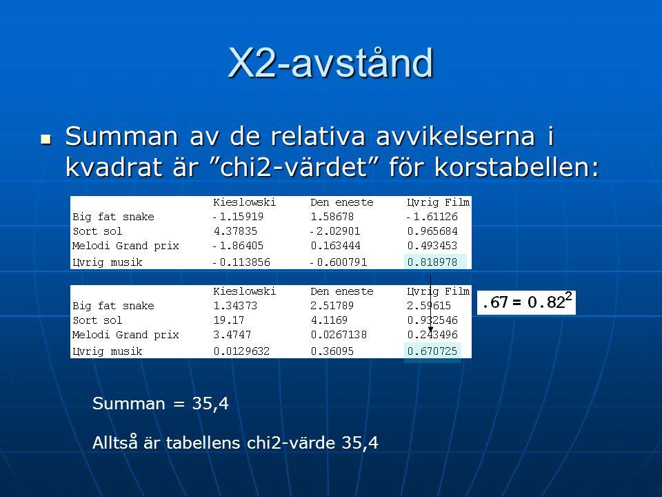 """Χ2-avstånd Summan av de relativa avvikelserna i kvadrat är """"chi2-värdet"""" för korstabellen: Summan av de relativa avvikelserna i kvadrat är """"chi2-värde"""