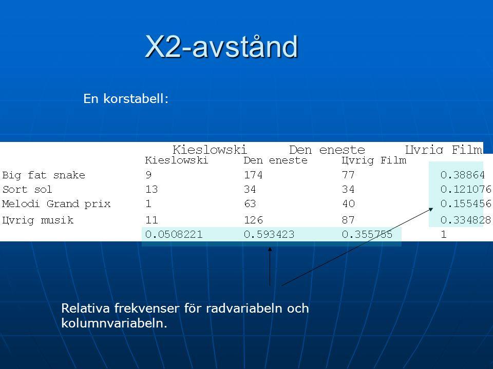 Exempel på probabilistisk användning: Exempel på probabilistisk användning: 2*5=10 frihetsgrader chi2-värdet = 12,3 12,3 70%