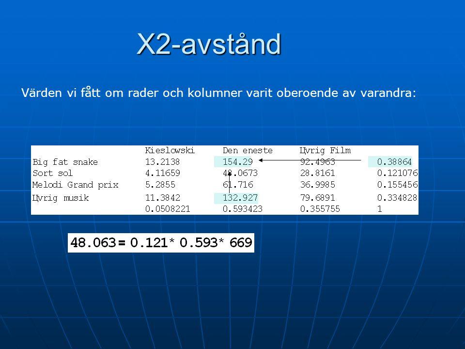 Χ2-avstånd Värden vi fått om rader och kolumner varit oberoende av varandra:
