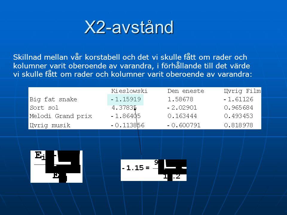 Χ2-avstånd Ursprungstabell:Förväntad tabell vid oberoende: Avvikelse:Relativ avvikelse: