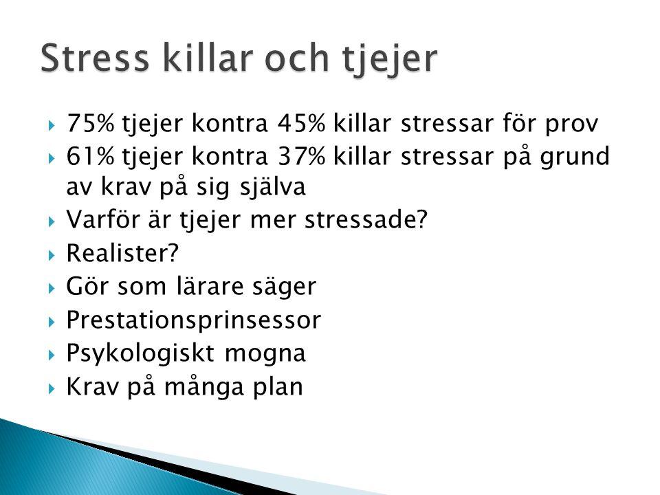  75% tjejer kontra 45% killar stressar för prov  61% tjejer kontra 37% killar stressar på grund av krav på sig själva  Varför är tjejer mer stressa