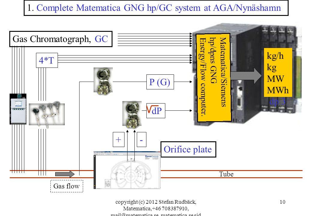 copyright (c) 2012 Stefan Rudbäck, Matematica,+46 708387910, mail@matematica.se, matematica.se sid 10 Gas Chromatograph, GC 1.