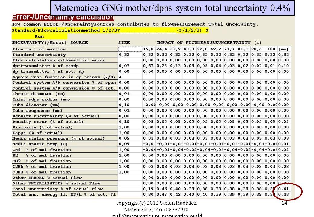 copyright (c) 2012 Stefan Rudbäck, Matematica,+46 708387910, mail@matematica.se, matematica.se sid 14 Matematica GNG mother/dpns system total uncertainty 0.4%