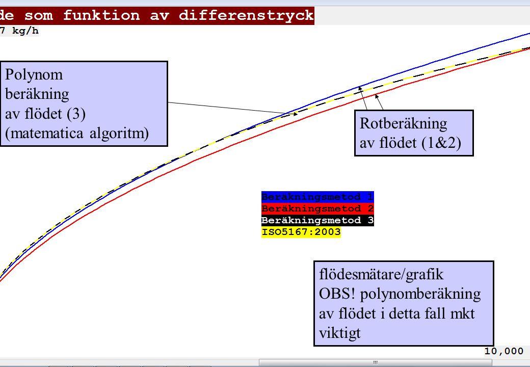 copyright (c) 2012 Stefan Rudbäck, Matematica,+46 708387910, mail@matematica.se, matematica.se sid 36 flödesmätare/grafik OBS.