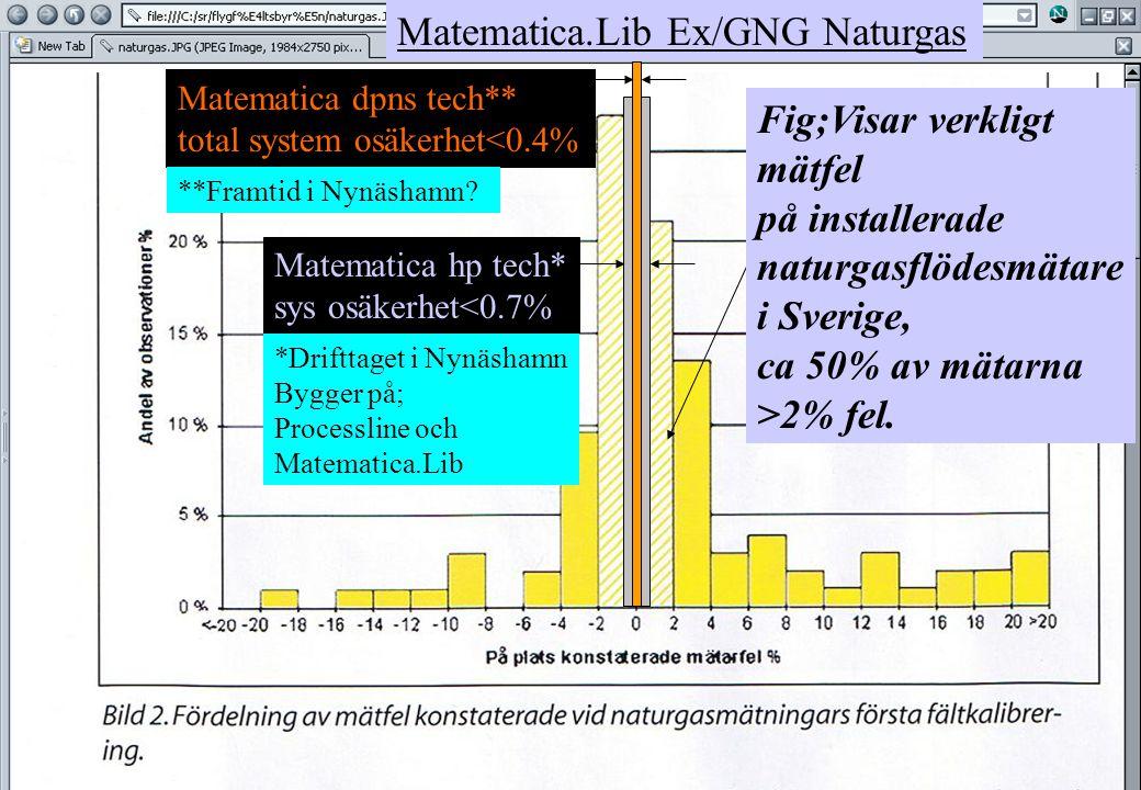 copyright (c) 2012 Stefan Rudbäck, Matematica,+46 708387910, mail@matematica.se, matematica.se sid 8 Matematica.Lib Ex/GNG Naturgas Matematica dpns tech** total system osäkerhet<0.4% Matematica hp tech* sys osäkerhet<0.7% Fig;Visar verkligt mätfel på installerade naturgasflödesmätare i Sverige, ca 50% av mätarna >2% fel.
