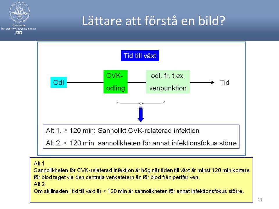 Svenska Intensivvårdsregistret11 Lättare att förstå en bild?