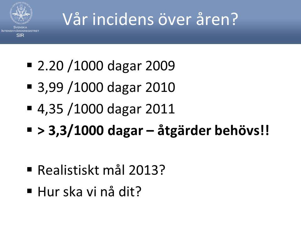 Vår incidens över åren?  2.20 /1000 dagar 2009  3,99 /1000 dagar 2010  4,35 /1000 dagar 2011  > 3,3/1000 dagar – åtgärder behövs!!  Realistiskt m
