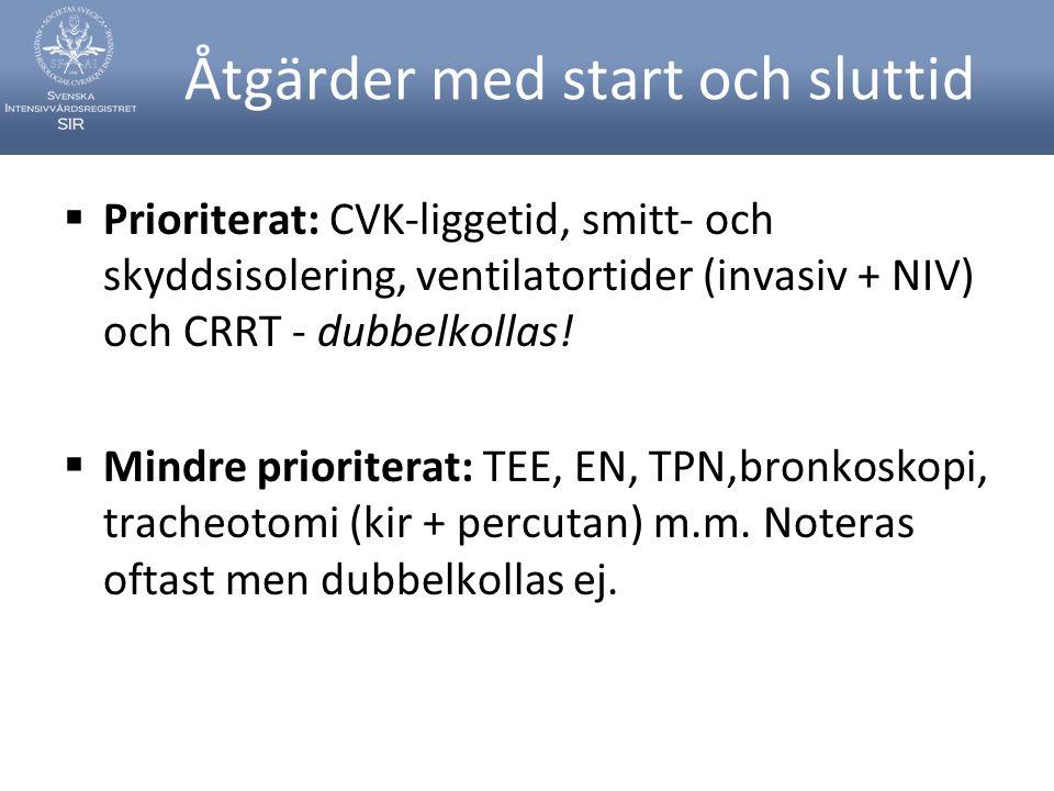 Åtgärder med start och sluttid  Prioriterat: CVK-liggetid, smitt- och skyddsisolering, ventilatortider (invasiv + NIV) och CRRT - dubbelkollas!  Min