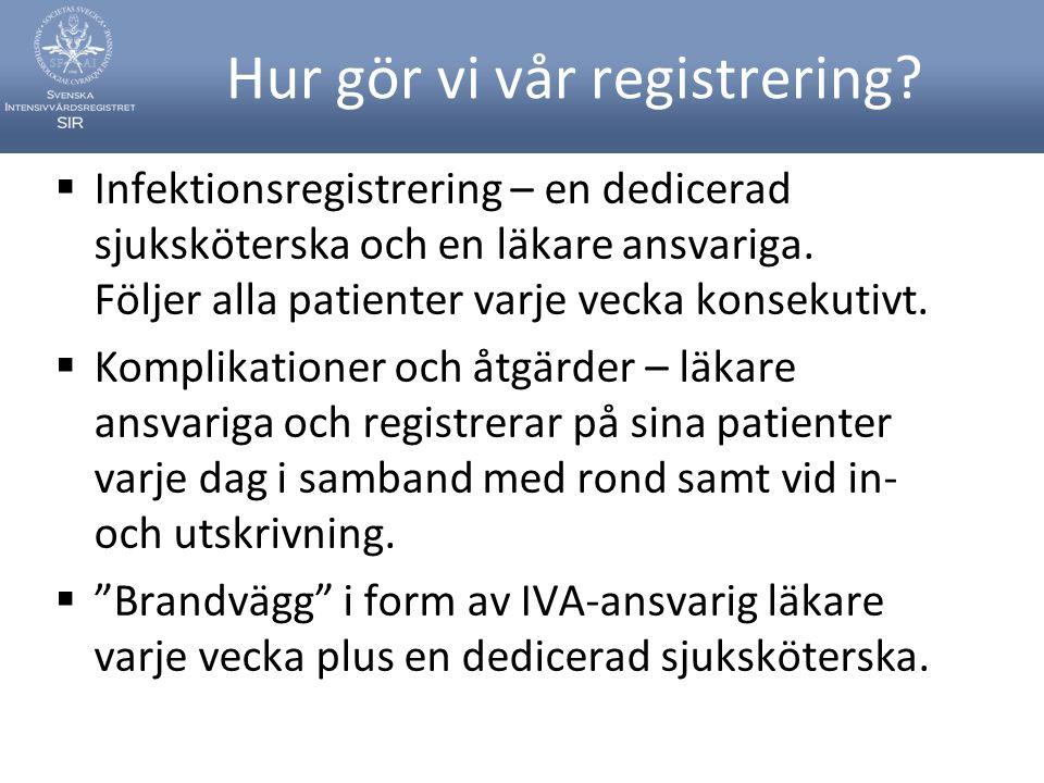 Hur gör vi vår registrering?  Infektionsregistrering – en dedicerad sjuksköterska och en läkare ansvariga. Följer alla patienter varje vecka konsekut