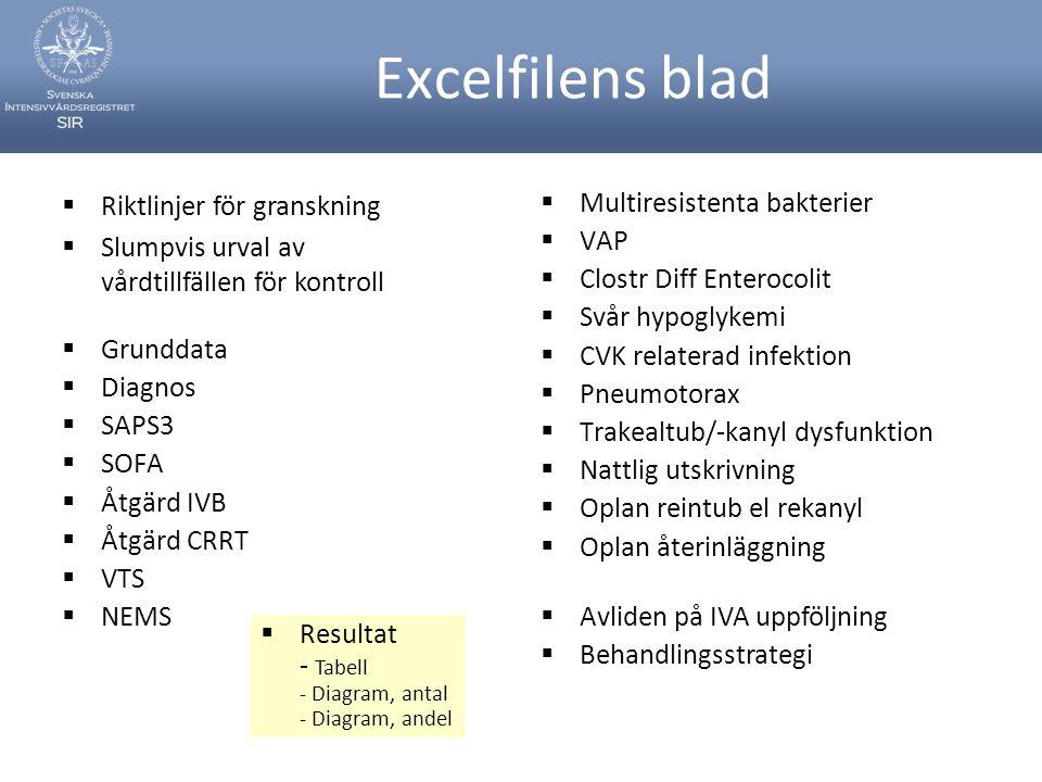 Excelfilens blad  Grunddata  Diagnos  SAPS3  SOFA  Åtgärd IVB  Åtgärd CRRT  VTS  NEMS  Multiresistenta bakterier  VAP  Clostr Diff Enteroco