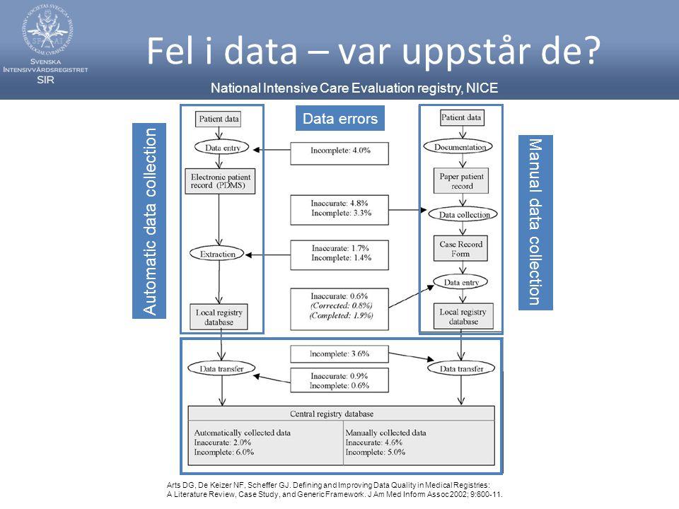 Fel i data – var uppstår de? Automatic data collection Manual data collection Data errors Arts DG, De Keizer NF, Scheffer GJ. Defining and Improving D