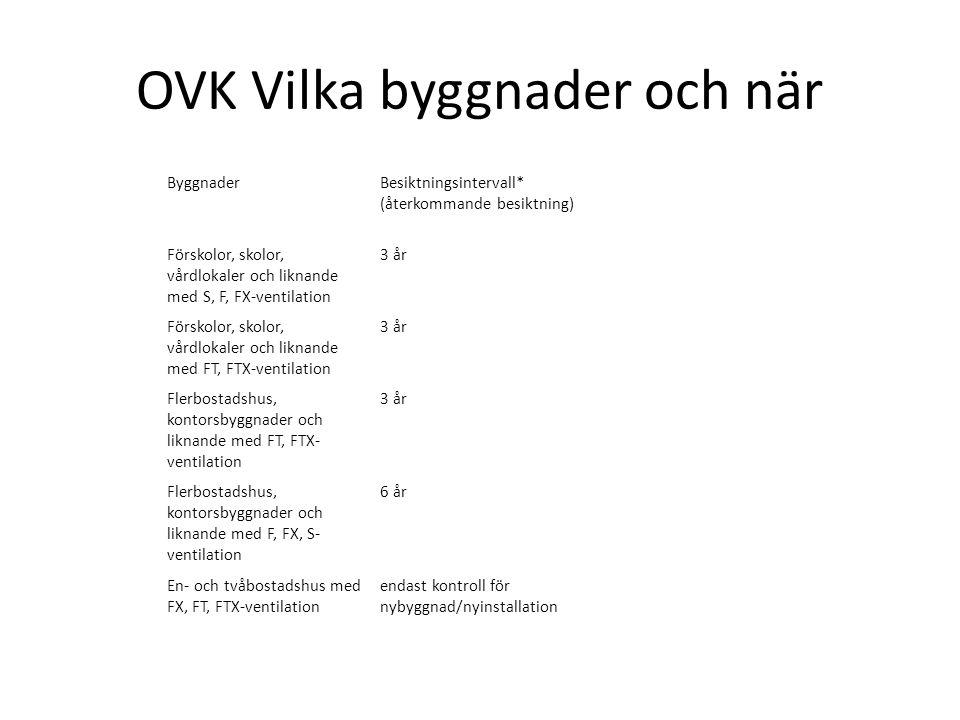 OVK Vilka byggnader och när Byggnader Besiktningsintervall* (återkommande besiktning) Förskolor, skolor, vårdlokaler och liknande med S, F, FX-ventila