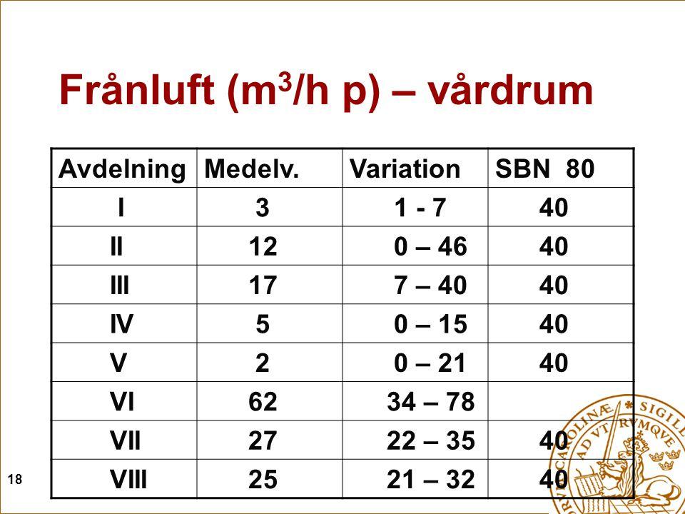 18 Frånluft (m 3 /h p) – vårdrum AvdelningMedelv.VariationSBN 80 I 3 1 - 7 40 II 12 0 – 46 40 III 17 7 – 40 40 IV 5 0 – 15 40 V 2 0 – 21 40 VI 62 34 –